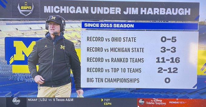 Jim Harbaugh record versus