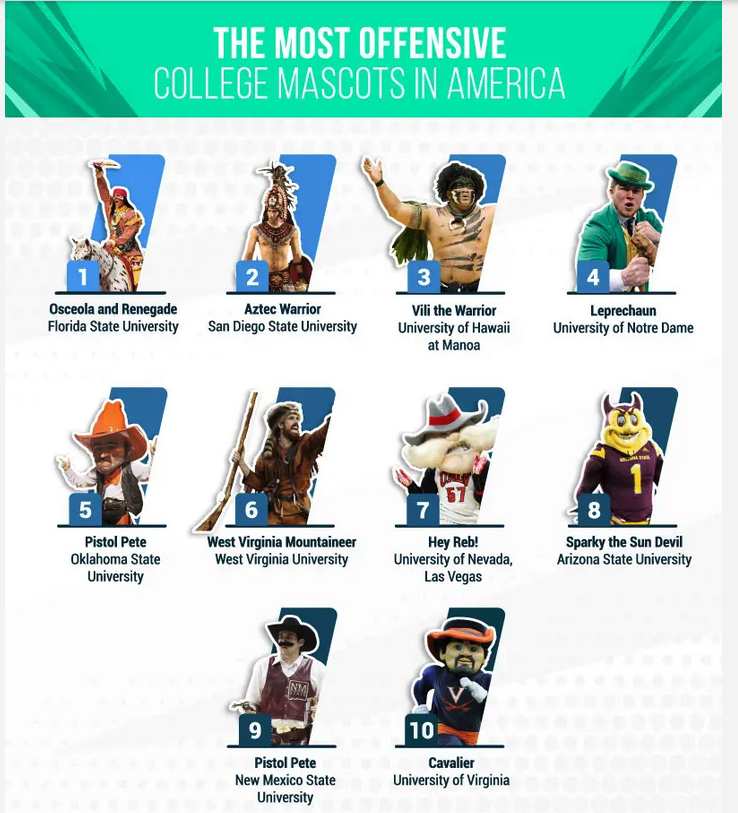 Most offensive college football mascots