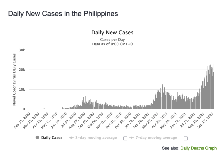 Philippines COVID numbers