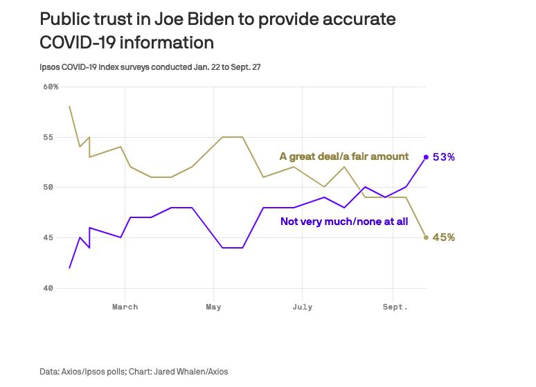 Public trust Biden COVID-19 Information