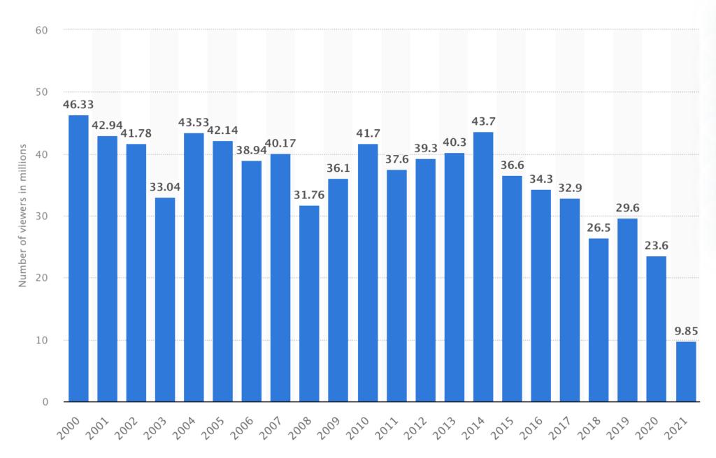 Oscars Viewership 2000 to 2021